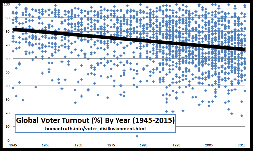 Global voter turnout has been decreasing steadily over the last 70 years, from 80% on average to 65% in 2015.