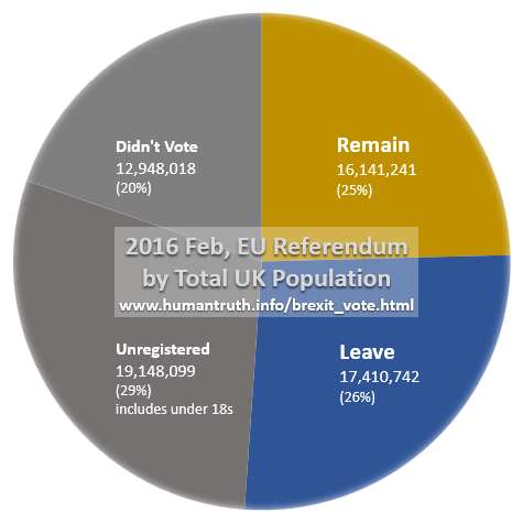 UK Brexit statistics, one quarter of total population voted Leave, one quarter voted Remain, one quarter did not vote, and one quarter were not eligible