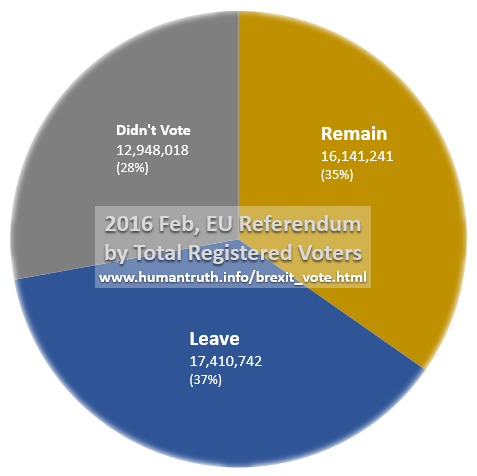UK Brexit statistics, one third voted Remain, one third voted Leave