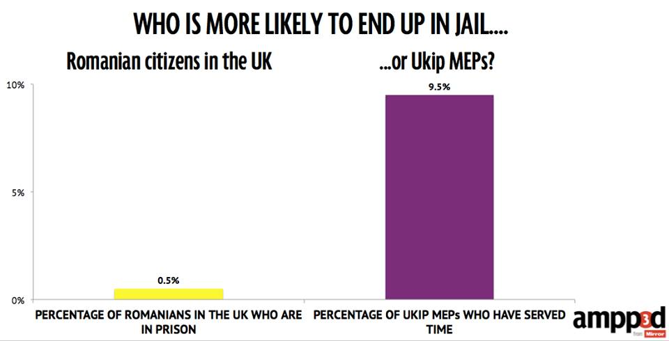 UKIP politicians are 20x more likely to end up in jain than Romanian immigrants